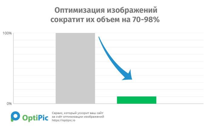 уменьшение изображений позволяет значительно ускорить загрузку сайта